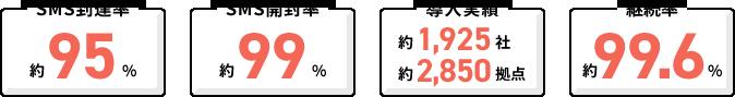 SMS到達率:約95%/SMS開封率:約99%/導入実績:約1,500社、約2,300拠点/月次解約率:約0.7%