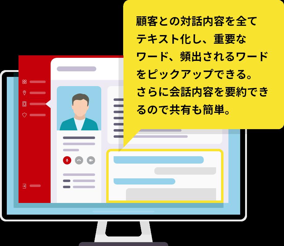 顧客との対話内容を全てテキスト化し、重要なワード、頻出されるワードをピックアップできる。さらに会話内容を要約できるので共有も簡単。